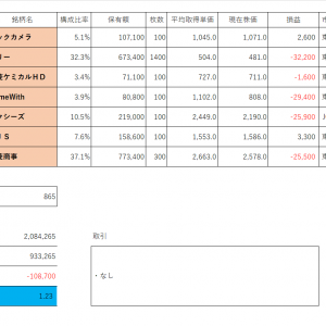 投資PF成績(2019年8月23日)