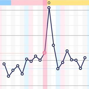 【妊活】高温期じゃない…??