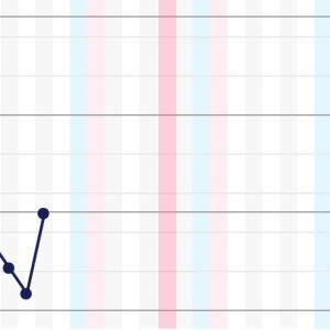 【妊活】基礎体温測定はじめました