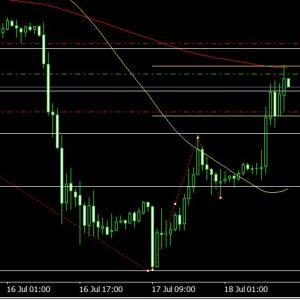 <FX投資>検証&デモトレード開始