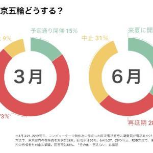 【都知事選】悲観的シナリオ これまでにない超低投票率? オリンピックを巡る分岐