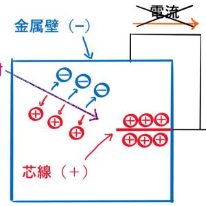GM計数管の原理と分解時間について