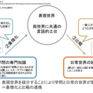 【名文紹介】象徴化と比喩の連携