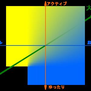あなたのキャンプスタイルは何色エリア?キャンプスタイルグラフ ~キャンプスタイルの方向性を確認するために~