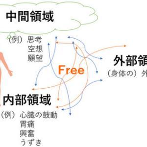 【3つの領域】人の注意力の矛先(ほこさき) ※ゲシュタルト療法