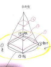 手芸の要素の四角錐を使って「個性」と「技術」を区別すると、先生のコピーのような生徒ばかりにならない、バリエーション豊かなお教室ができる、という話。