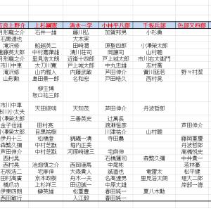 長谷川一夫主演映画『忠臣藏』テレビ放送記念 歴代『忠臣藏』配役一覧表