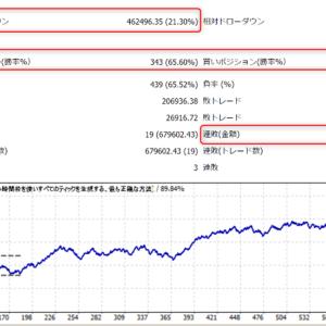 【必見】FX自動売買で大損を回避する為の3つ確認ポイント