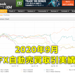 Exy-2FX研究所内自動売買(EA)の取引実績・月間成長率2020年9月