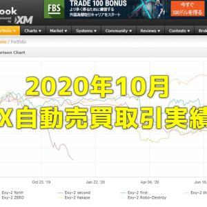 Exy-2FX研究所内自動売買(EA)の取引実績・月間成長率2020年10月