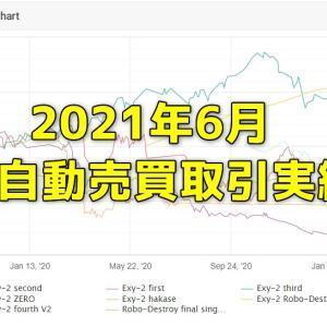 FX研究所内自動売買(EA)の取引実績・月間成長率2021年6月