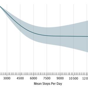 #23 歩数と死亡率:どんぐらい歩けばいい?