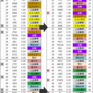 高配当ETF【HDV】が2021年9月に銘柄入れ替えを実施、AT&T【T】の帰還! 例によってギリアド・サイエンシズ【GILD】が復帰、アッヴィ【ABBV】が新加入!