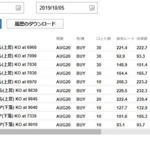 2019年10月3日(木)・4日(金)のFX取引結果