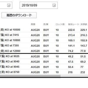 2019年10月9日(水)のFX取引結果