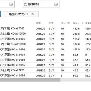 2019年10月10日(木)のFX取引結果