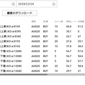 2019年12月9日〜14日のFX取引結果