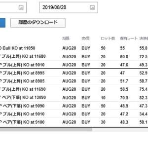 2019年8月28日(水)のFX取引結果