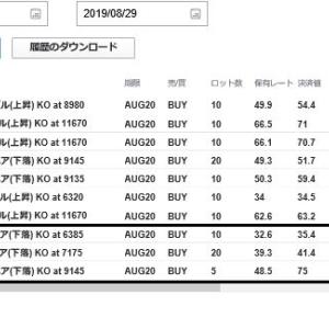 2019年8月29日(木)のFX取引結果