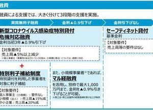 新型コロナ下の融資戦略(禁酒8日目)