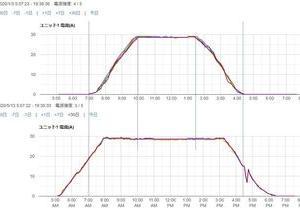 冬と夏の発電比較