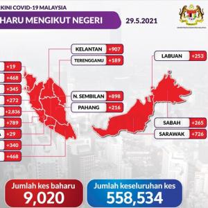 マレーシア、新型コロナの新規感染者数、1日9,000人越え