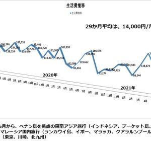 東京+北九州+大阪 、5月の生活費を公開します。