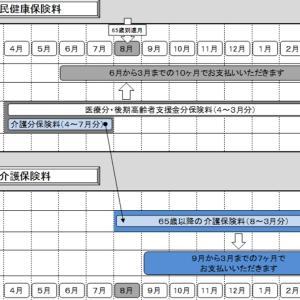 介護保険料:大阪に住んでみる