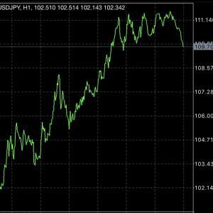 海外FXは変動あるときがチャンス、円が爆上がりしました