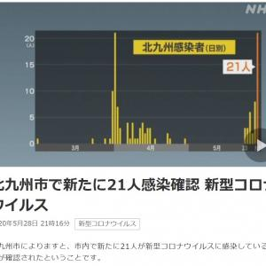 北九州市で新たに21人感染確認 新型コロナウイルス