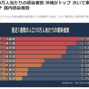コロナ 10万人当たりの感染者数 沖縄がトップ 次いで東京 福岡