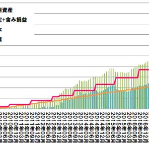 2019年8月運用結果(投資11年目運用結果)
