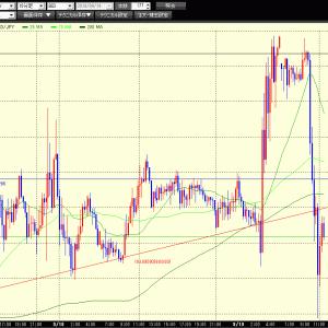 ドル円 FRB金利引き下げで上昇からのレンジへ・・・