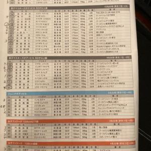 2021東日本選手権の結果