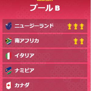 【プール戦順位予想②】ラグビーW杯2019日本大会 プールB