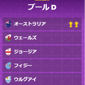 【プール戦順位予想④】ラグビーW杯2019日本大会 プールD