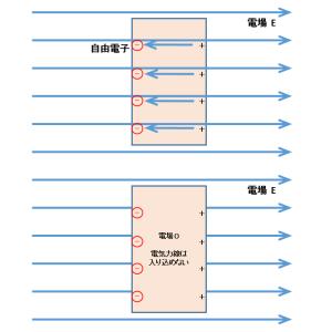 導体内・不導体内の電場と電位、グラフ解説