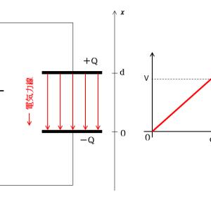 コンデンサーと電位・電場のグラフ 導体・不導体挿入