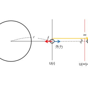物理のエッセンス 力学 109番 P90