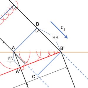 ホイヘンスの原理と屈折の法則
