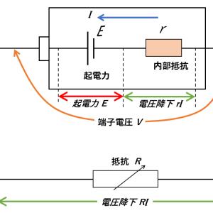 電池の起電力と内部抵抗