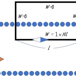 アンペールの法則と磁場