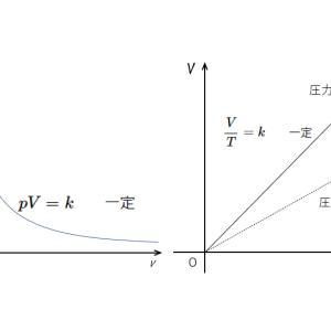 気体の法則 ボイル・シャルル 状態方程式