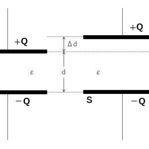 コンデンサー極板の及ぼしあう力