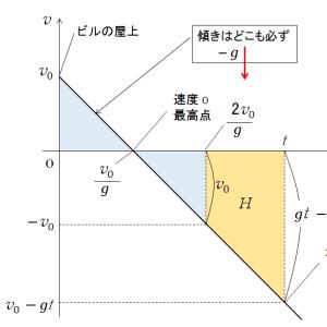 物理のエッセンス力学編5番