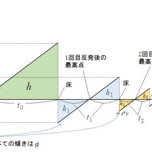 物理のエッセンス力学編10番 v-t グラフを用いて