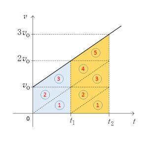 物理のエッセンス力学編4番 v-t グラフを用いて