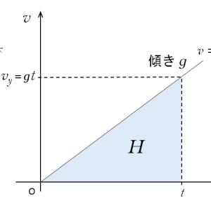 物理のエッセンス力学編6番