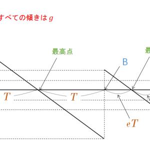 物理のエッセンス力学編11番