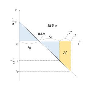 物理のエッセンス力学編7番
